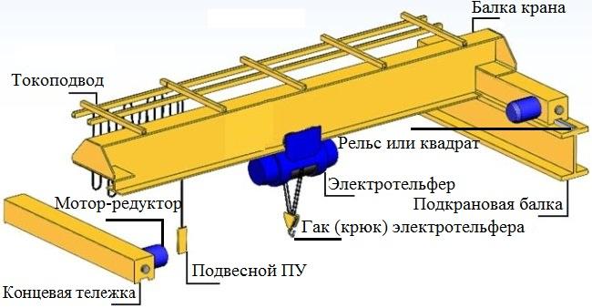 Краны мостовые электрические опорные двухбалочные принцип действия