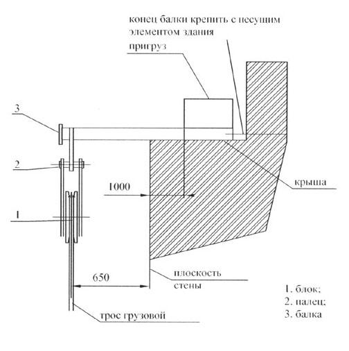 Схема установки блока для