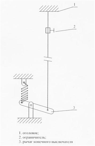 Схема запасовки сигнального каната.